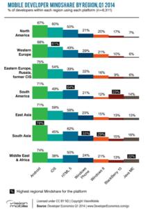 grafik zu mobile developer mindshare