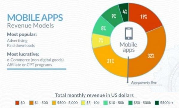 kuchendiagramm mobile apps revenue models