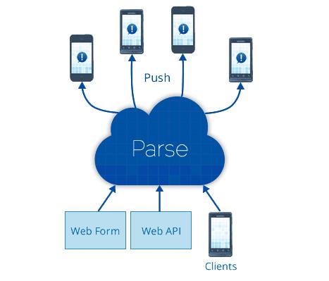 blaue wolke mit aufschrift parse mit pfeilen auf smartphones und web form web api