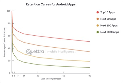 grafik retention curves for android apps