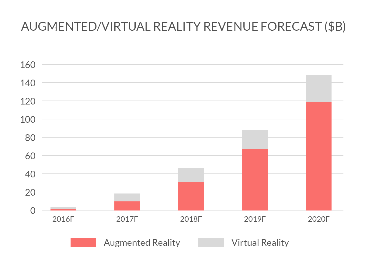Statistik Umsatz Augmented Reality