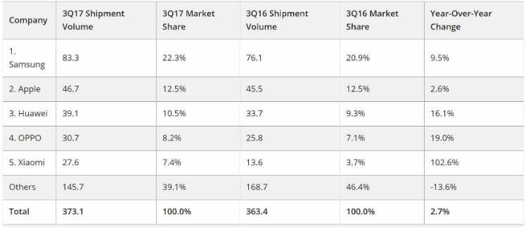 marktanteil von ios und android- app programmieren