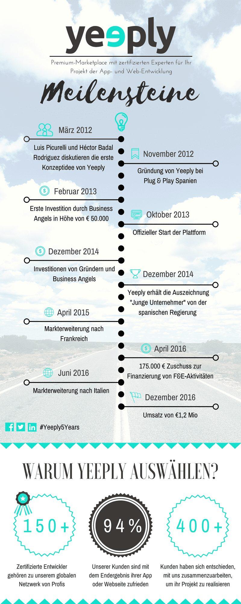 infografik meilensteine yeeply