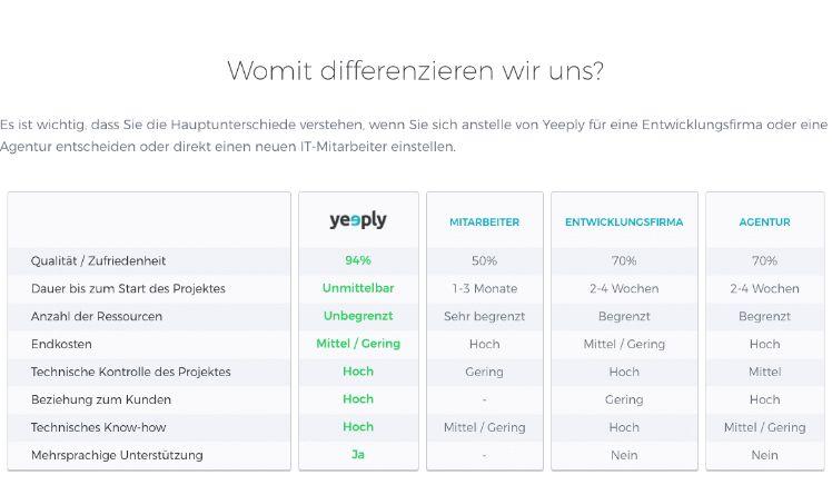screenshot differenzierung abschnitt bei yeeply website