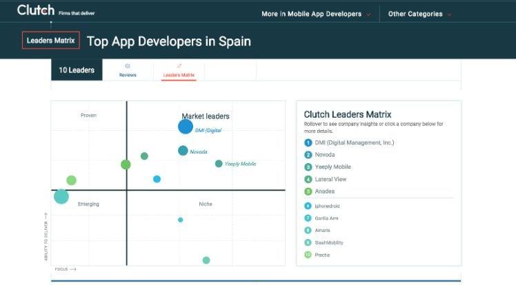 screenshot von top app entwickler in spanien von clutch