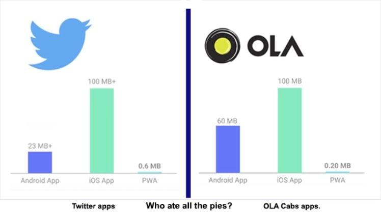 vergleichende statistik zwischen twitter und ola