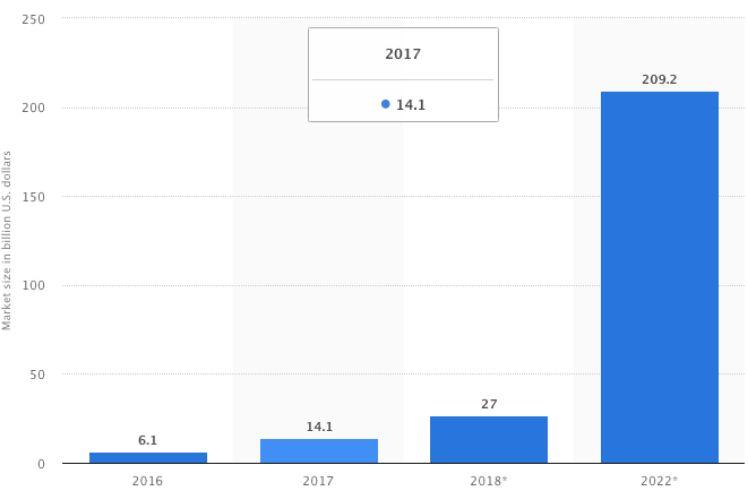Statistik zu weltweitem Umsatz mit VR und AR 2016 bis 2022
