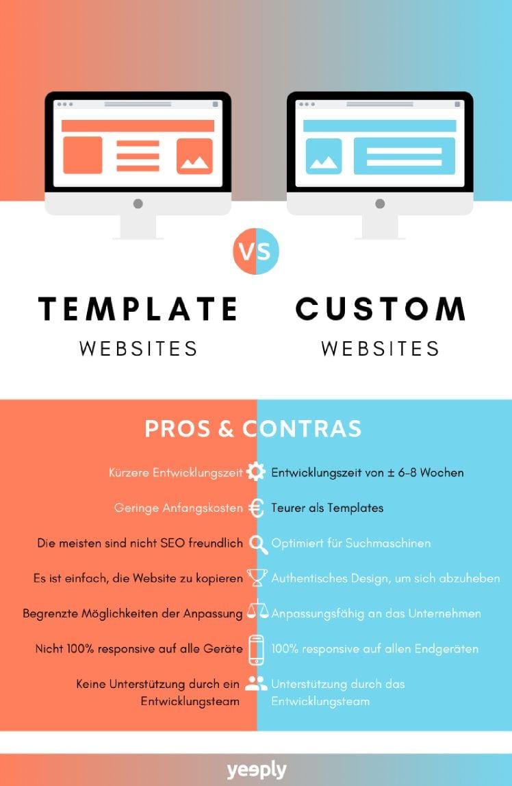infografik professionelles webdesign vs fertige templates