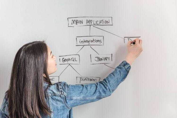 Geschäftsfrau zeichnet ein Flussdiagramm an ein whiteboard