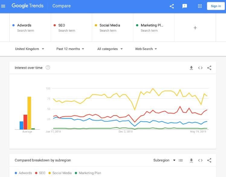 Screenshot google trends schaubild