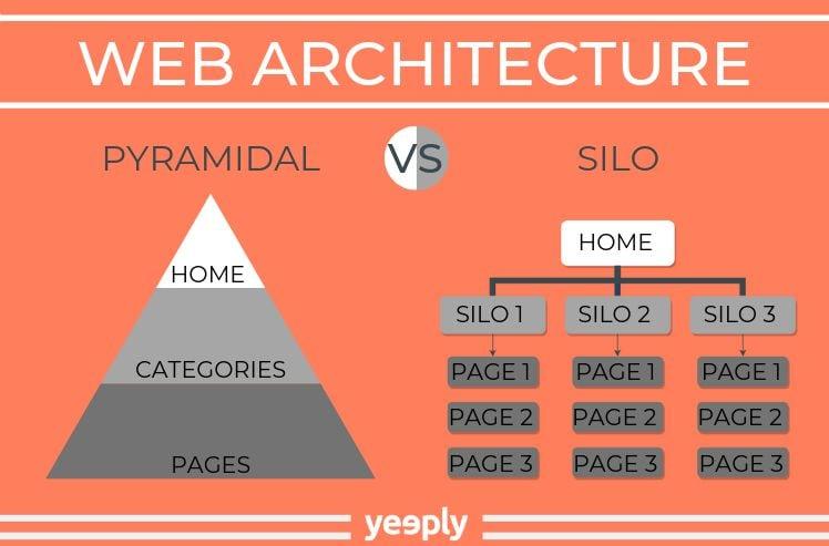 Aufbau der Architektur einer Webseite mit zwei Moeglichkeiten