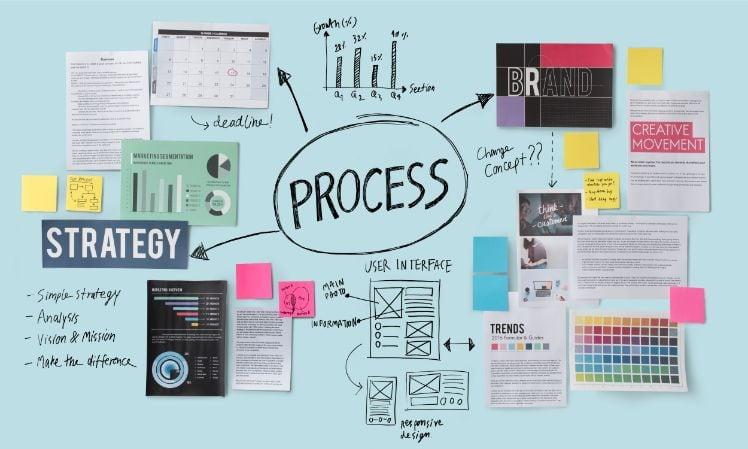 Schaubild mit dem Wort Process in der mitte von dem mehrere Punkte weggehen
