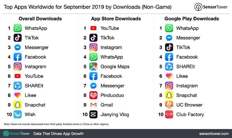 uebersicht der am meisten heruntergeladenen apps von 2019