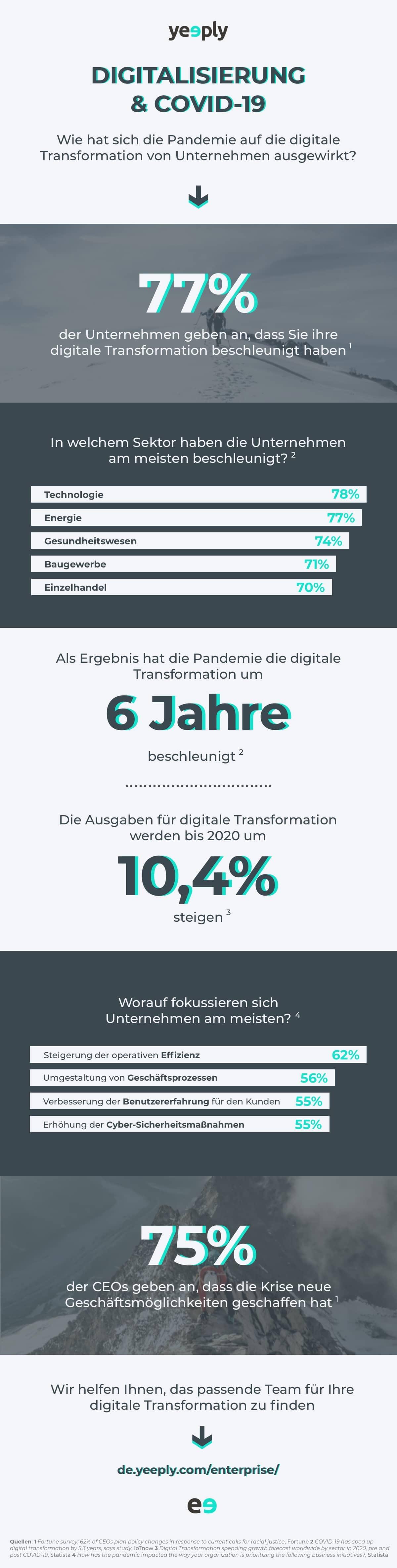 Infografik - Digitalisierung & COVID 19