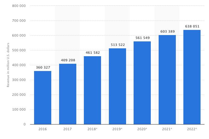 Statista Online Einkäufe