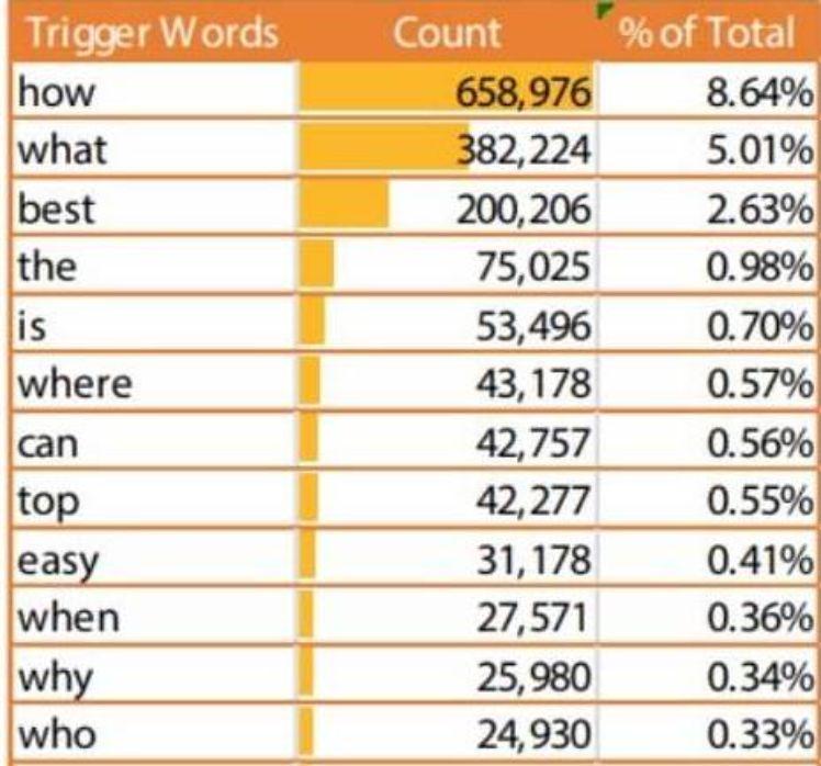 Voice Search - am häufigsten verwendeten Keywords