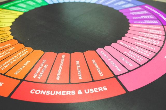 marketing-trichter für eine omnichannel-strategie